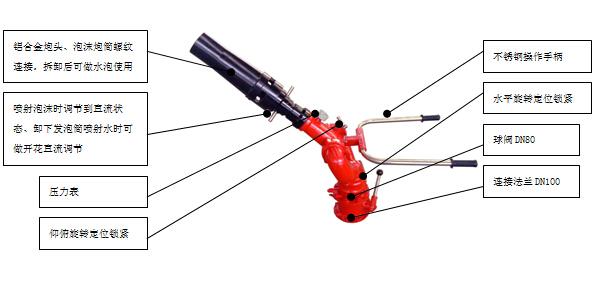 PL32消防两用炮图解